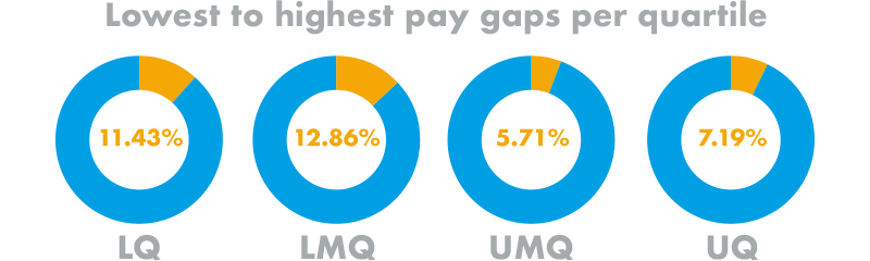 Lowest to highest pay gaps per quartile visually represented as infographic
