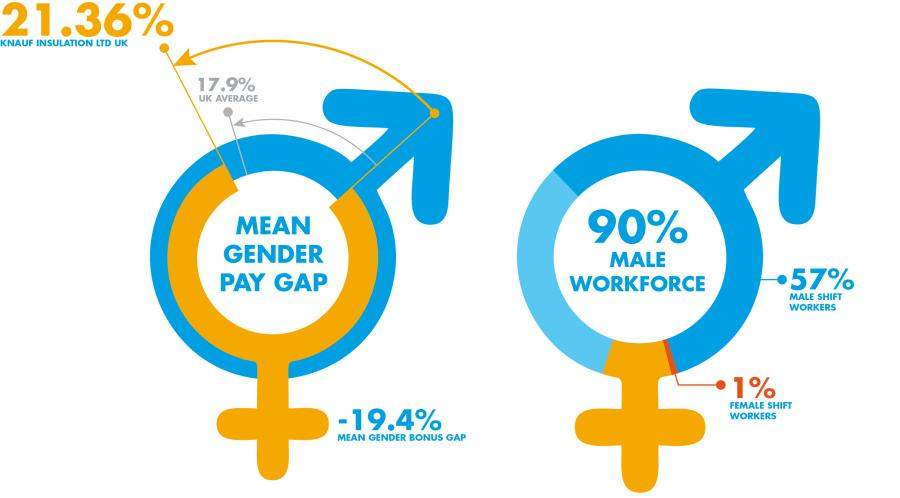 Knauf Insulation gender pay gap results visually represented in infographic